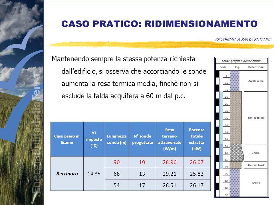 CASO PRATICO: RIDIMENSIONAMENTO GEOTERMIA A BASSA ENTALPIA Mantenendo sempre la stessa potenza richiesta dalledificio, si osserva che accorciando le sonde aumenta la resa termica media, finchè non si esclude la falda acquifera a 60 m dal p.c.