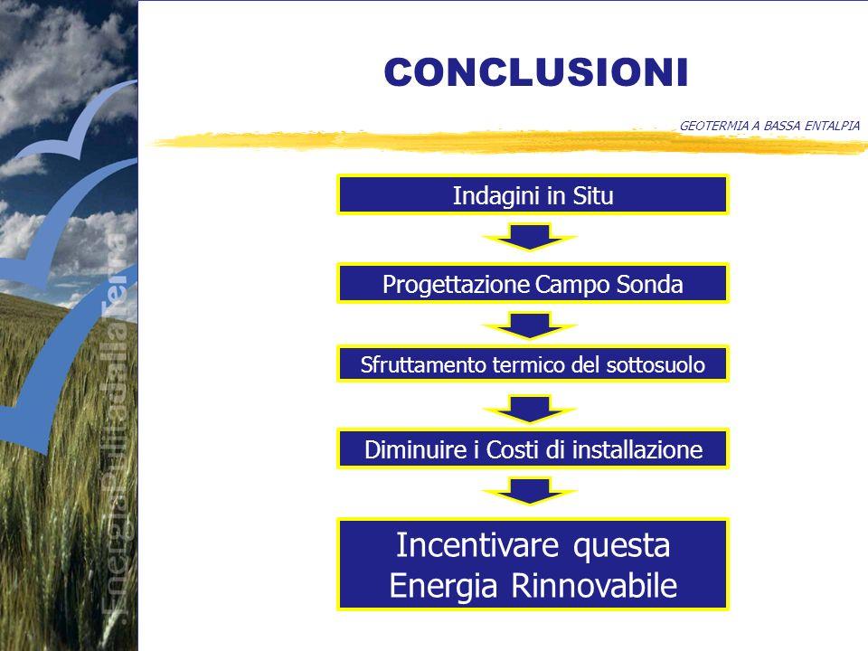 CONCLUSIONI GEOTERMIA A BASSA ENTALPIA Indagini in Situ Progettazione Campo Sonda Sfruttamento termico del sottosuolo Diminuire i Costi di installazione Incentivare questa Energia Rinnovabile