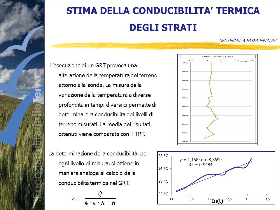 STIMA DELLA CONDUCIBILITA TERMICA DEGLI STRATI GEOTERMIA A BASSA ENTALPIA Lesecuzione di un GRT provoca una alterazione della temperatura del terreno attorno alla sonda.