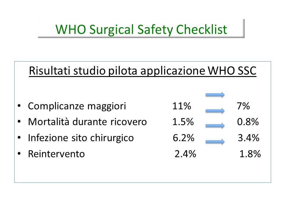 Risultati studio pilota applicazione WHO SSC Complicanze maggiori 11% 7% Mortalità durante ricovero 1.5% 0.8% Infezione sito chirurgico 6.2% 3.4% Rein