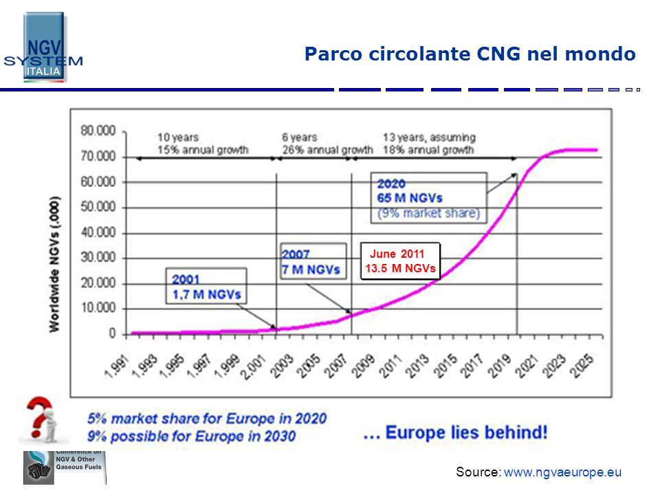 66 Europa vs mondo Source: www.ngvaeurope.eu 3.989 stazioni di rifornimento in Europa (+ 32 L o L-CNG stations) 19.678 stazioni di rifornimento nel mondo (+ 56 L o L-CNG stations) (dati fine primo semestre 2011) Il mercato europeo cresce meno rapidamente del mercato mondiale perché: In Europa il mercato è soprattutto veicoli OEM (circa 6-7% nuove immatricolazioni per anno).