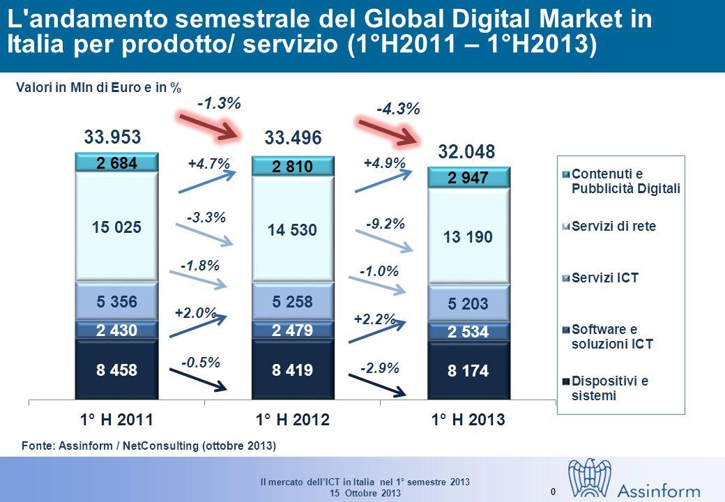 Il mercato dellICT in Italia nel 1° semestre 2013 15 Ottobre 2013 0 L andamento semestrale del Global Digital Market in Italia per prodotto/ servizio (1°H2011 – 1°H2013) -0.5% +2.0% -1.8% -3.3% Valori in Mln di Euro e in % Fonte: Assinform / NetConsulting (ottobre 2013) 33.953 33.496 -1.3% 32.048 -2.9% +2.2% -1.0% -9.2% -4.3% +4.7% +4.9%