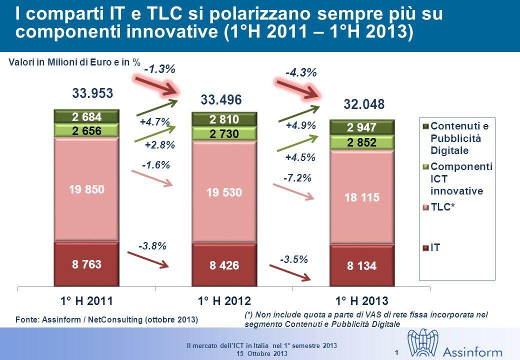 Il mercato dellICT in Italia nel 1° semestre 2013 15 Ottobre 2013 1 I comparti IT e TLC si polarizzano sempre più su componenti innovative (1°H 2011 – 1°H 2013) -3.8% -3.5% Valori in Milioni di Euro e in % Fonte: Assinform / NetConsulting (ottobre 2013) (*) Non include quota a parte di VAS di rete fissa incorporata nel segmento Contenuti e Pubblicità Digitale +4.5% 33.953 -1.3% -4.3% 33.496 32.048 +4.7% +4.9% -1.6% -7.2% +2.8%