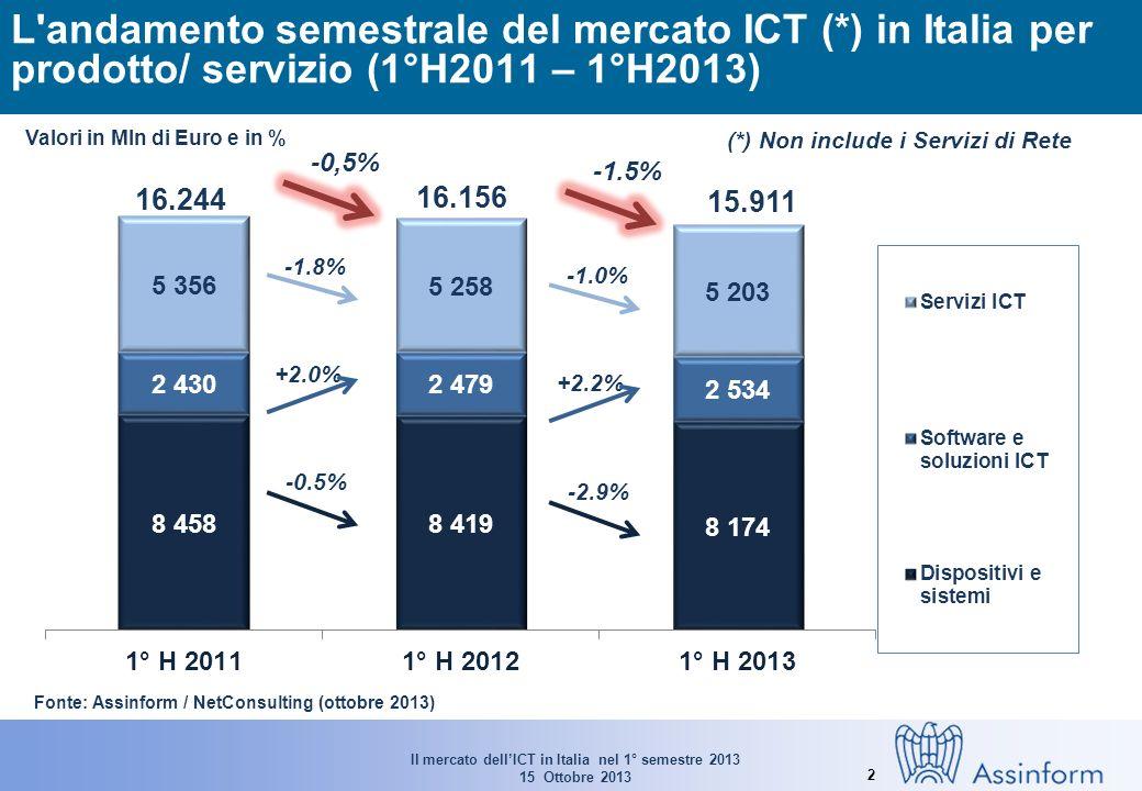 Il mercato dellICT in Italia nel 1° semestre 2013 15 Ottobre 2013 2 L andamento semestrale del mercato ICT (*) in Italia per prodotto/ servizio (1°H2011 – 1°H2013) -0.5% +2.0% -1.8% Valori in Mln di Euro e in % Fonte: Assinform / NetConsulting (ottobre 2013) 16.244 16.156 -0,5% 15.911 -2.9% +2.2% -1.0% -1.5% (*) Non include i Servizi di Rete