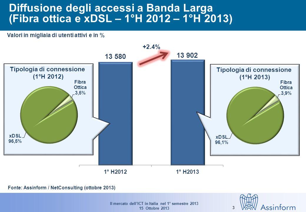 Il mercato dellICT in Italia nel 1° semestre 2013 15 Ottobre 2013 3 Diffusione degli accessi a Banda Larga (Fibra ottica e xDSL – 1°H 2012 – 1°H 2013) Valori in migliaia di utenti attivi e in % Tipologia di connessione (1°H 2012) +2.4% Tipologia di connessione (1°H 2013) Fonte: Assinform / NetConsulting (ottobre 2013)