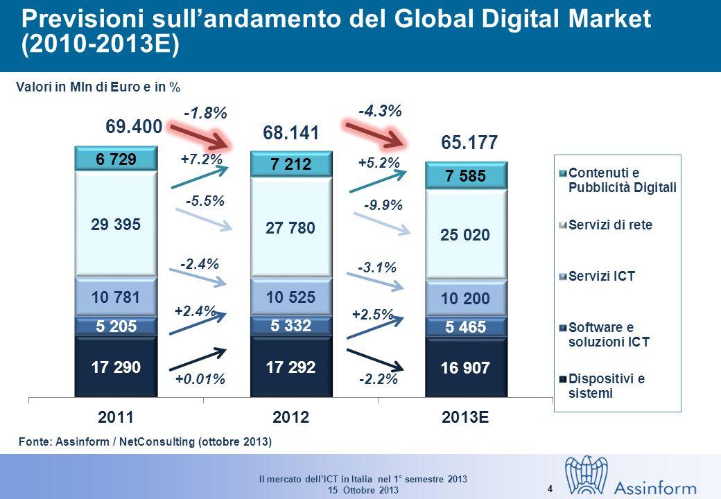Il mercato dellICT in Italia nel 1° semestre 2013 15 Ottobre 2013 4 Previsioni sullandamento del Global Digital Market (2010-2013E) Valori in Mln di Euro e in % 69.400 68.141 65.177 -1.8% -4.3% +0.01% +2.4% -2.4% -5.5% -2.2% +2.5% -3.1% -9.9% Fonte: Assinform / NetConsulting (ottobre 2013) +7.2% +5.2%