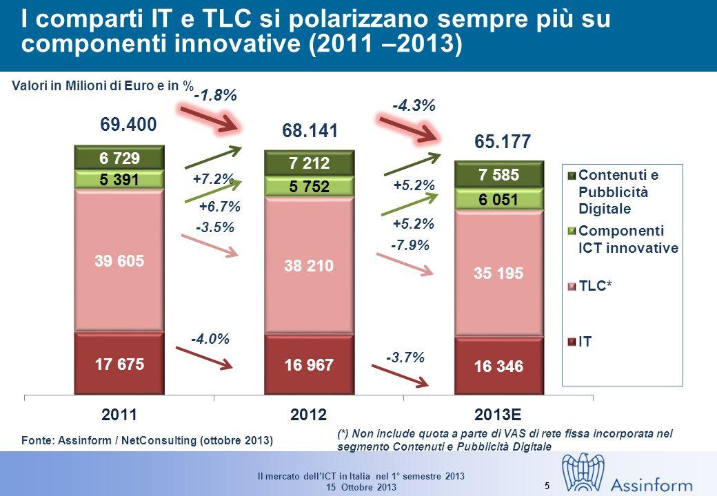 Il mercato dellICT in Italia nel 1° semestre 2013 15 Ottobre 2013 5 I comparti IT e TLC si polarizzano sempre più su componenti innovative (2011 –2013) -4.0% -3.7% Valori in Milioni di Euro e in % Fonte: Assinform / NetConsulting (ottobre 2013) (*) Non include quota a parte di VAS di rete fissa incorporata nel segmento Contenuti e Pubblicità Digitale +5.2% +7.2% +5.2% -3.5% -7.9% +6.7% 69.400 68.141 65.177 -1.8% -4.3%