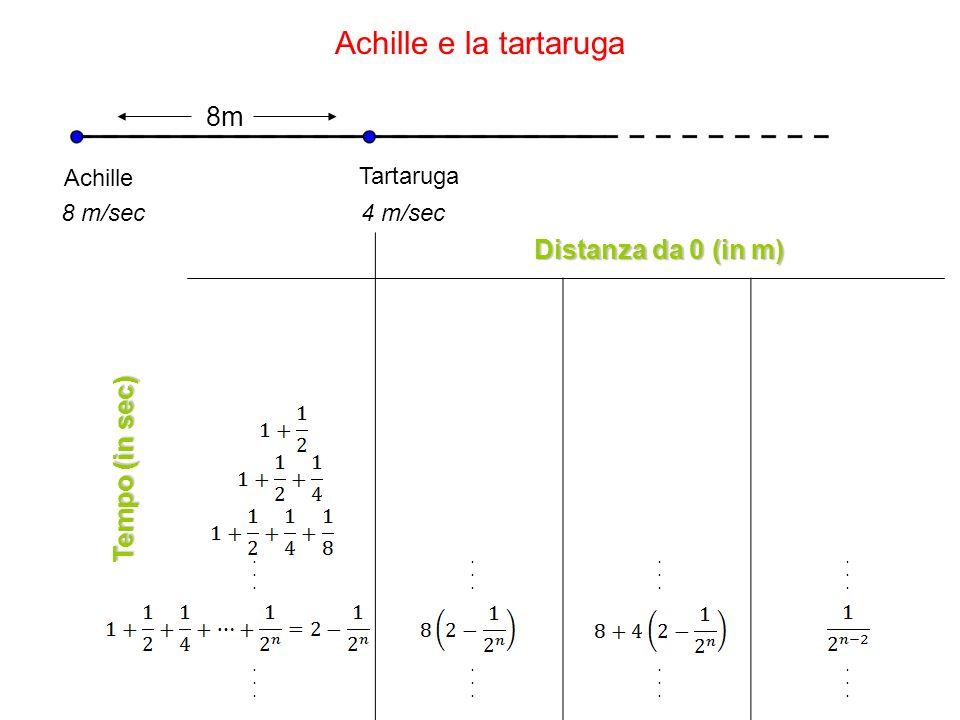 Achille e la tartaruga 8m Achille Tartaruga 8 m/sec4 m/sec Distanza da 0 (in m) AchilleTartarugaDifferenza 0088 18124 142 151 15,50,5 Tempo (in sec)................................................