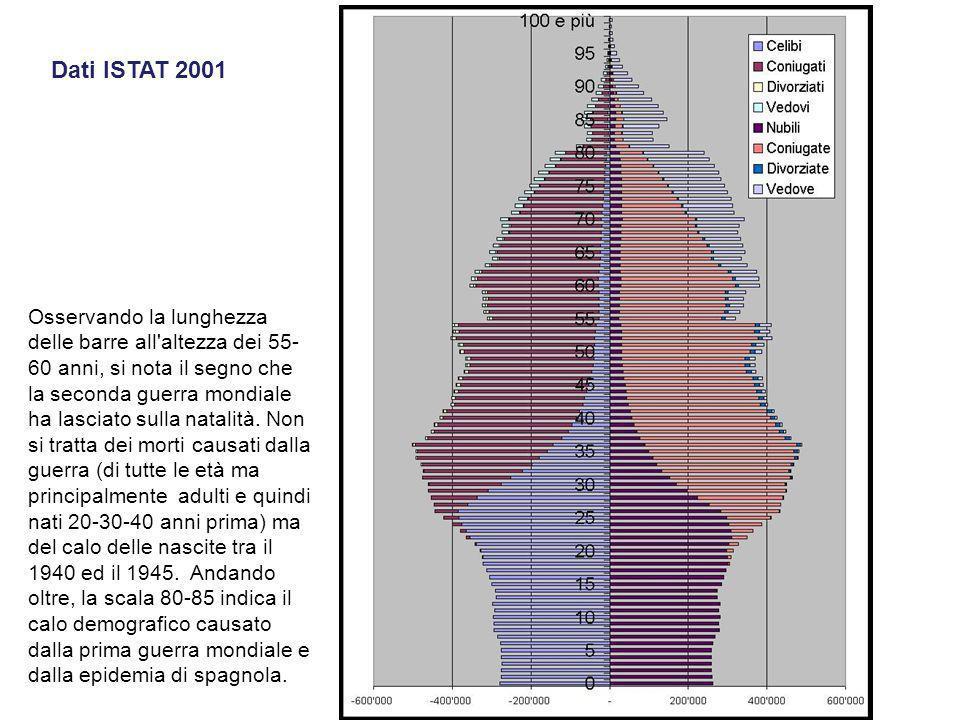 Dati ISTAT 2001 Osservando la lunghezza delle barre all'altezza dei 55- 60 anni, si nota il segno che la seconda guerra mondiale ha lasciato sulla nat