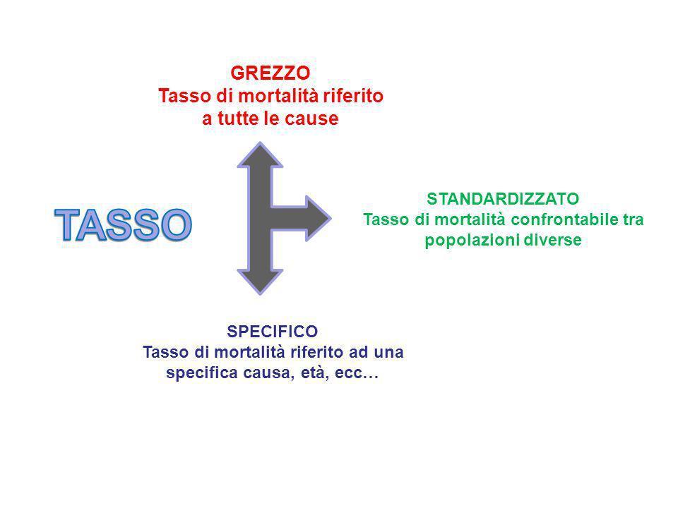 GREZZO Tasso di mortalità riferito a tutte le cause STANDARDIZZATO Tasso di mortalità confrontabile tra popolazioni diverse SPECIFICO Tasso di mortali