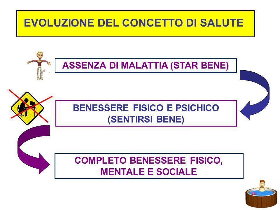 EVOLUZIONE DEL CONCETTO DI SALUTE ASSENZA DI MALATTIA (STAR BENE) BENESSERE FISICO E PSICHICO (SENTIRSI BENE) COMPLETO BENESSERE FISICO, MENTALE E SOC