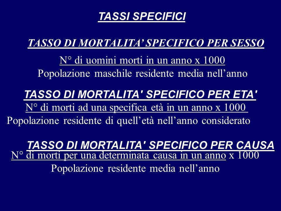 TASSI SPECIFICI TASSO DI MORTALITA' SPECIFICO PER ETA' TASSO DI MORTALITA' SPECIFICO PER CAUSA N° di uomini morti in un anno x 1000 Popolazione maschi
