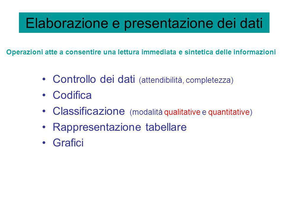 Elaborazione e presentazione dei dati Controllo dei dati (attendibilità, completezza) Codifica Classificazione (modalità qualitative e quantitative) R