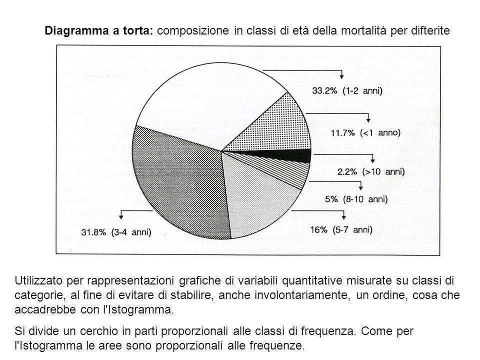 Diagramma a torta: composizione in classi di età della mortalità per difterite Utilizzato per rappresentazioni grafiche di variabili quantitative misu