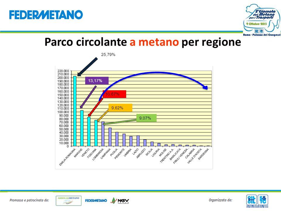 Consumi nazionali metano per autotrazione +/- % anno precedente Anno 2010 – Erogato da distributori stradali in milioni di m 3 769 (+ 12,9%) – Erogato da distributori aziendali in milioni di m 3 69 (+ 7,8%) Anno 2011 – Erogato da distributori stradali in milioni di m 3 806 (+4,8%) – Erogato da distributori aziendali in milioni di m 3 75 (+8,7%) Anno 2012 – Erogato da distributori stradali in milioni di m 3 841 (+4,34%) – Erogato da distributori aziendali in milioni di m 3 72 (-4%) Anno 2013 (dato parziale, a giugno 2013) – Erogato da distributori stradali in milioni di m 3 440 – Erogato da distributori aziendali in milioni di m 3 34