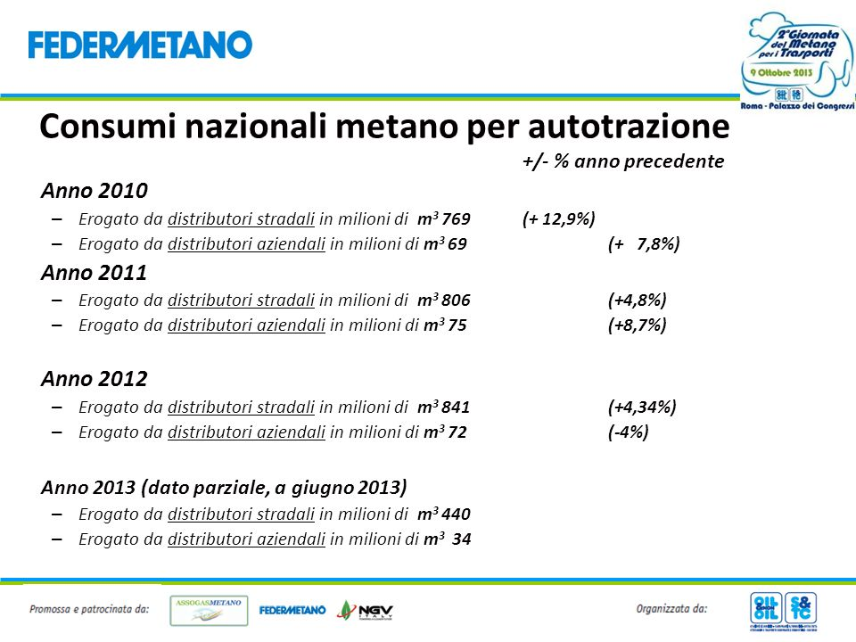 Consumi nazionali metano per autotrazione +/- % anno precedente Anno 2010 – Erogato da distributori stradali in milioni di m 3 769 (+ 12,9%) – Erogato
