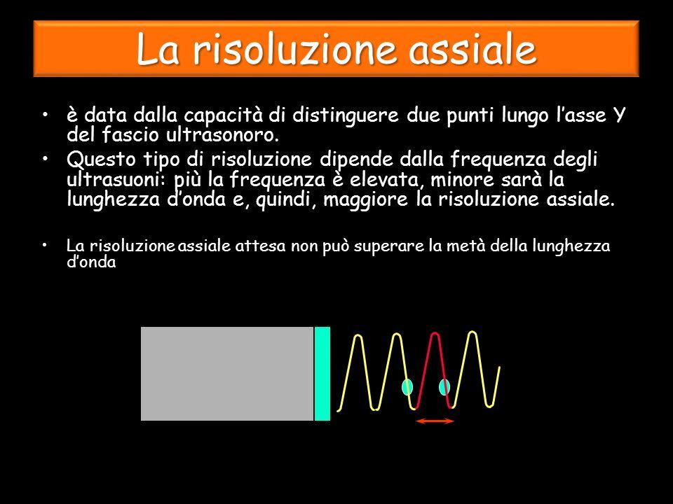La risoluzione assiale è data dalla capacità di distinguere due punti lungo lasse Y del fascio ultrasonoro.