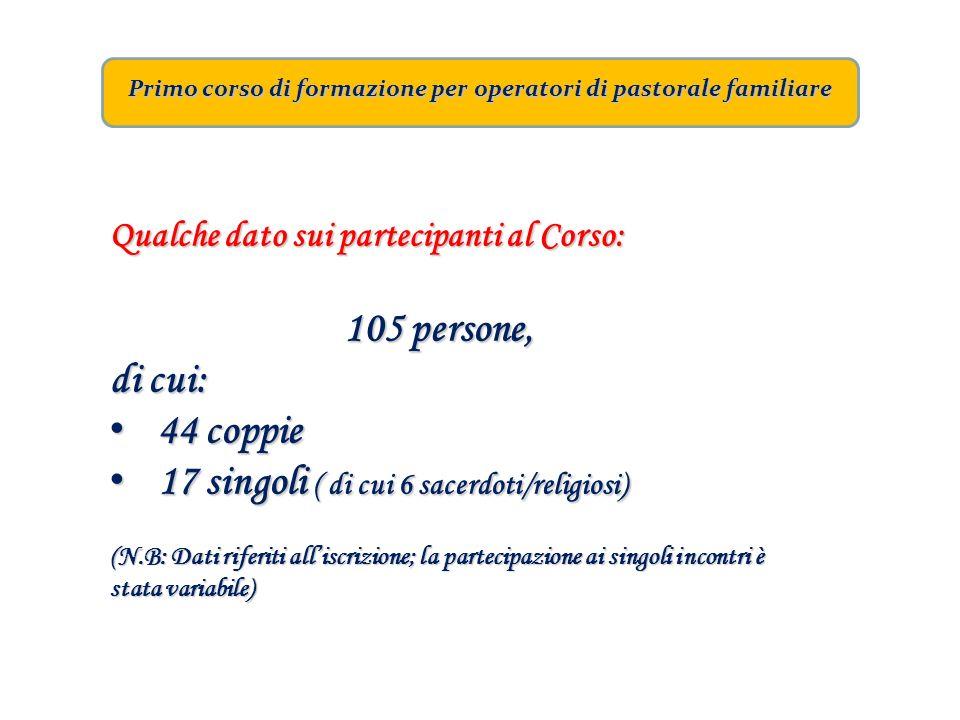 Primo corso di formazione per operatori di pastorale familiare Qualche dato sui partecipanti al Corso: 105 persone, di cui: 44 coppie 44 coppie 17 sin