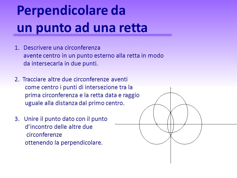 Perpendicolare da un punto ad una retta 1.Descrivere una circonferenza avente centro in un punto esterno alla retta in modo da intersecarla in due pun