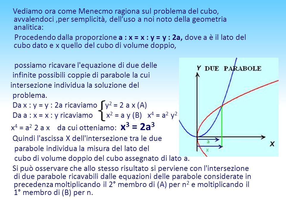Vediamo ora come Menecmo ragiona sul problema del cubo, avvalendoci,per semplicità, delluso a noi noto della geometria analitica: Procedendo dalla pro