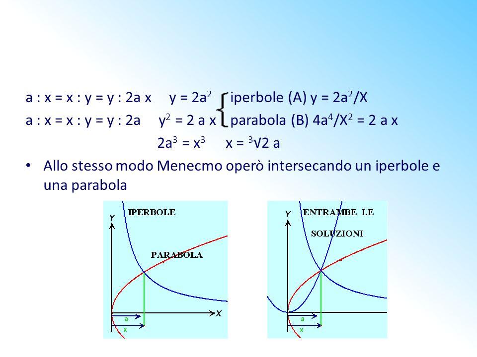 a : x = x : y = y : 2a x y = 2a 2 iperbole (A) y = 2a 2 /X a : x = x : y = y : 2a y 2 = 2 a x parabola (B) 4a 4 /X 2 = 2 a x 2a 3 = x 3 x = 3 2 a Allo