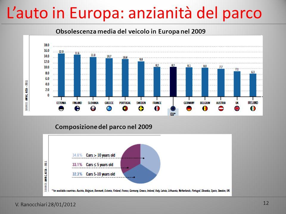 V. Ranocchiari 28/01/2012 12 Lauto in Europa: anzianità del parco Obsolescenza media del veicolo in Europa nel 2009 Composizione del parco nel 2009