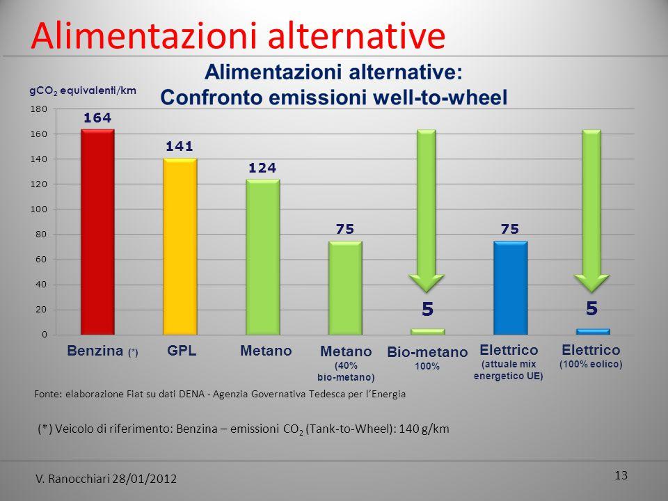 V. Ranocchiari 28/01/2012 13 Benzina (*) GPLMetano (40% bio-metano) Bio-metano 100% Elettrico (attuale mix energetico UE) Elettrico (100% eolico) gCO