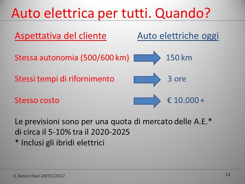 V. Ranocchiari 28/01/2012 Auto elettrica per tutti.
