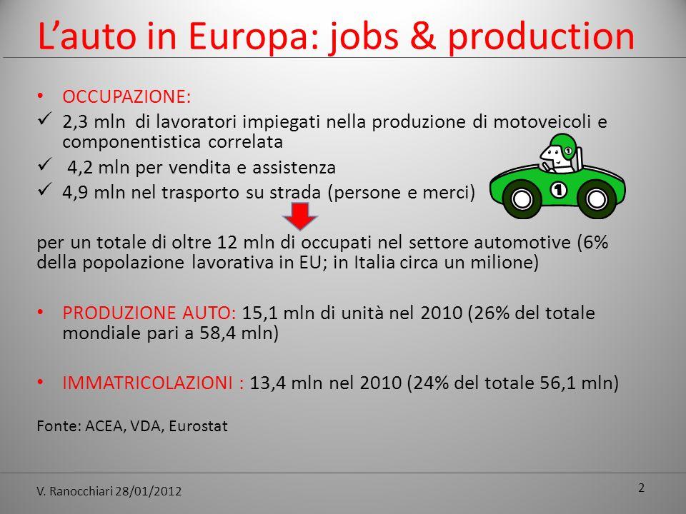 V. Ranocchiari 28/01/2012 Lauto in Europa: jobs & production OCCUPAZIONE: 2,3 mln di lavoratori impiegati nella produzione di motoveicoli e componenti