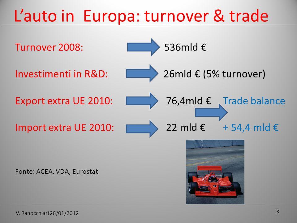 V. Ranocchiari 28/01/2012 Lauto in Europa: turnover & trade Turnover 2008: 536mld Investimenti in R&D: 26mld (5% turnover) Export extra UE 2010: 76,4m