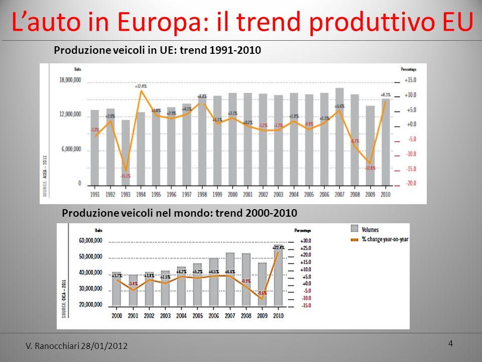 V. Ranocchiari 28/01/2012 4 Lauto in Europa: il trend produttivo EU Produzione veicoli in UE: trend 1991-2010 Produzione veicoli nel mondo: trend 2000