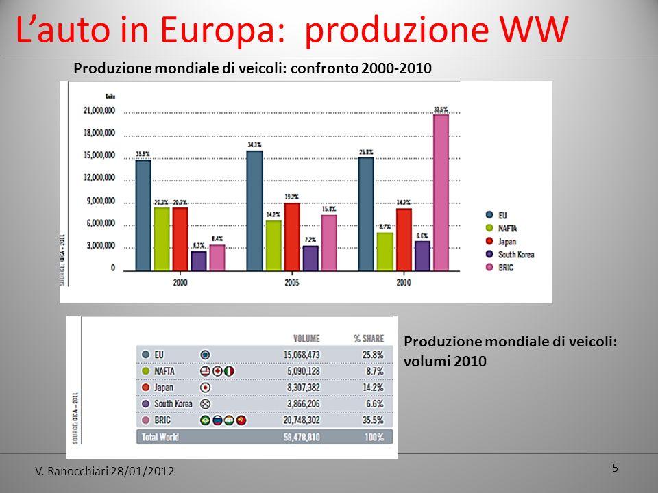 V. Ranocchiari 28/01/2012 Lauto in Europa: produzione WW 5 Produzione mondiale di veicoli: confronto 2000-2010 Produzione mondiale di veicoli: volumi