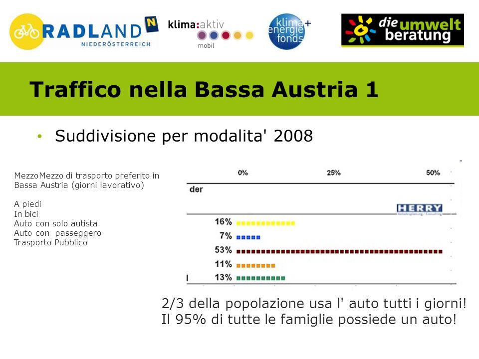Traffico nella Bassa Austria 1 Suddivisione per modalita 2008 MezzoMezzo di trasporto preferito in Bassa Austria (giorni lavorativo)trasporto A piedi In bici Auto con solo autista Auto con passeggero Trasporto Pubblico 2/3 della popolazione usa l auto tutti i giorni.