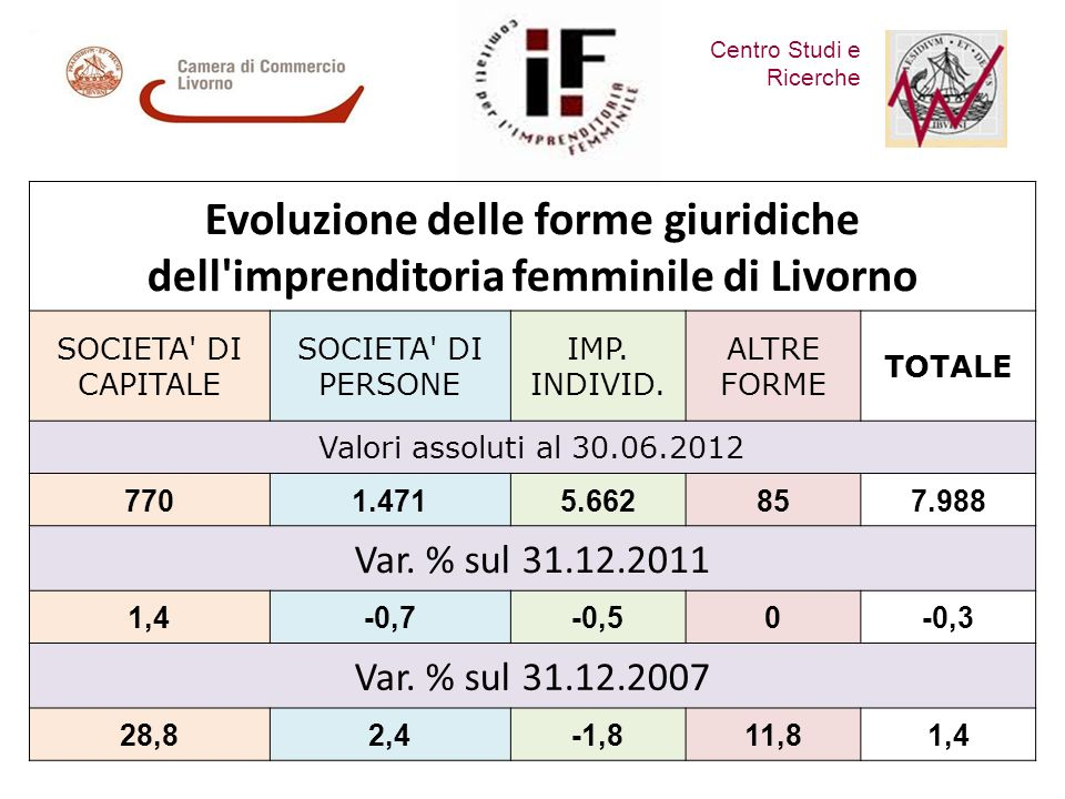Centro Studi e Ricerche Evoluzione delle forme giuridiche dell imprenditoria femminile di Livorno SOCIETA DI CAPITALE SOCIETA DI PERSONE IMP.