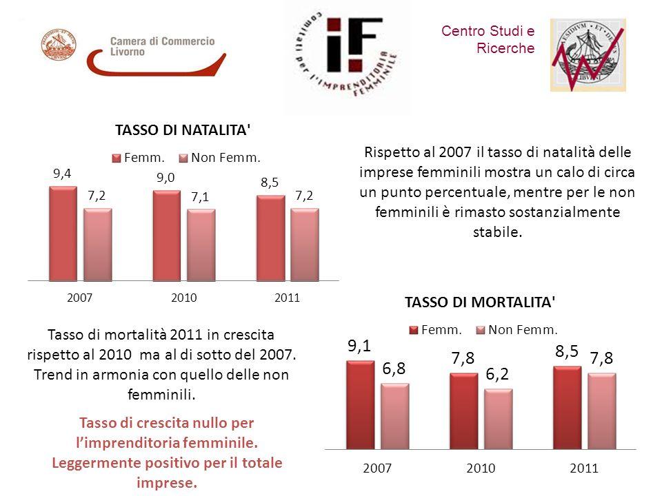 Centro Studi e Ricerche Rispetto al 2007 il tasso di natalità delle imprese femminili mostra un calo di circa un punto percentuale, mentre per le non femminili è rimasto sostanzialmente stabile.