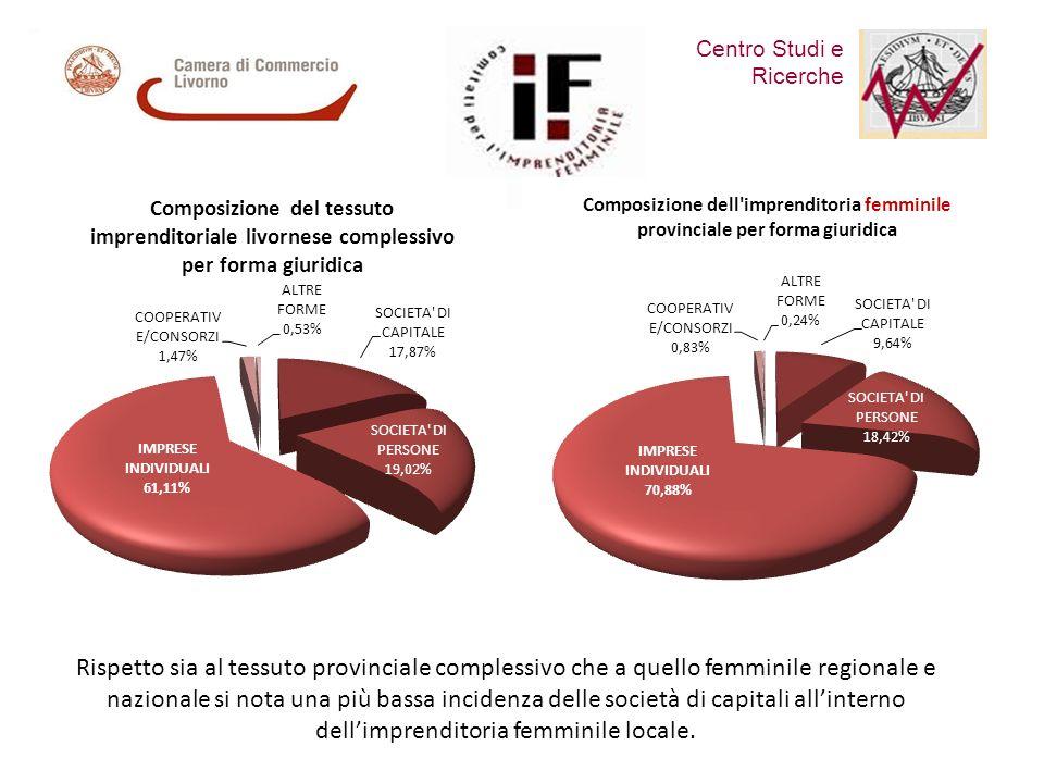 Centro Studi e Ricerche Comitato per lImprenditoria Femminile Rispetto sia al tessuto provinciale complessivo che a quello femminile regionale e nazionale si nota una più bassa incidenza delle società di capitali allinterno dellimprenditoria femminile locale.