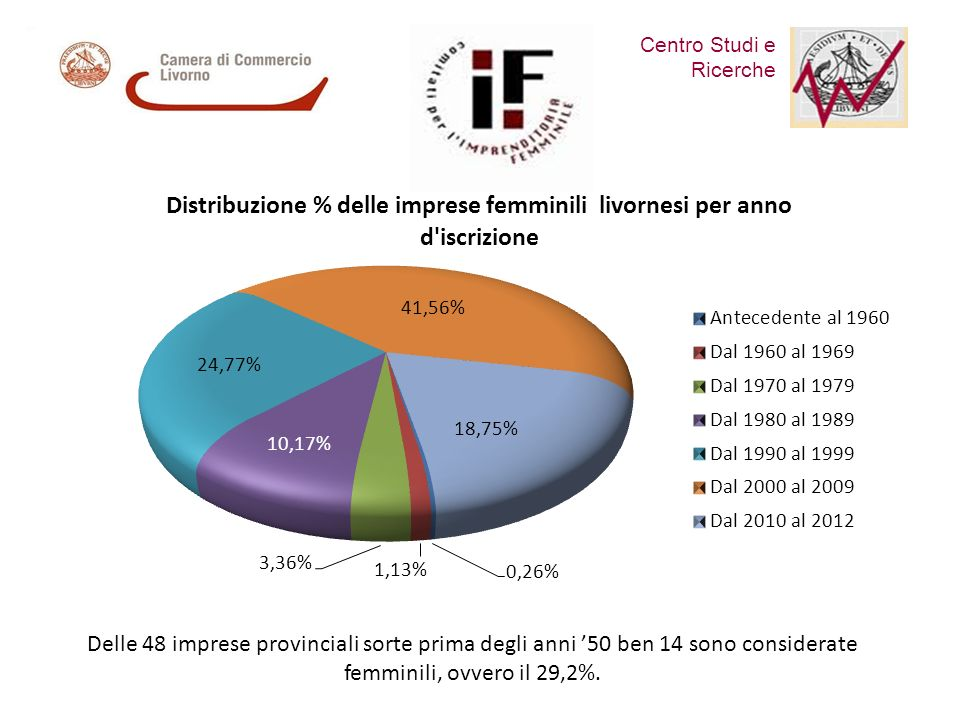 Centro Studi e Ricerche Comitato per lImprenditoria Femminile Delle 48 imprese provinciali sorte prima degli anni 50 ben 14 sono considerate femminili, ovvero il 29,2%.
