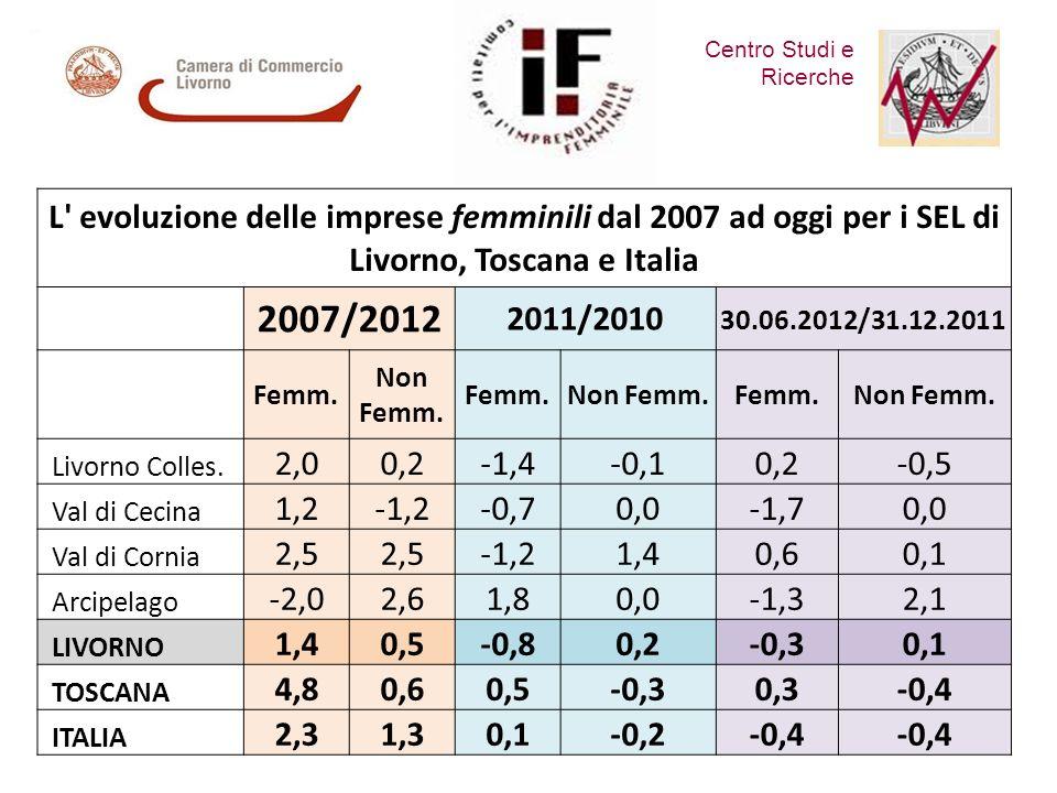 Centro Studi e Ricerche Comitato per lImprenditoria Femminile L evoluzione delle imprese femminili dal 2007 ad oggi per i SEL di Livorno, Toscana e Italia 2007/2012 2011/2010 30.06.2012/31.12.2011 Femm.