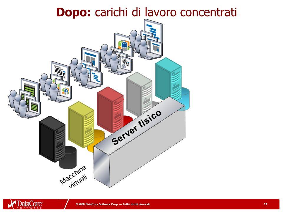 11 © 2008 DataCore Software Corp. Tutti i diritti riservati 11 © 2008 DataCore Software Corp. Tutti i diritti riservati 5X More Users Dopo: carichi di