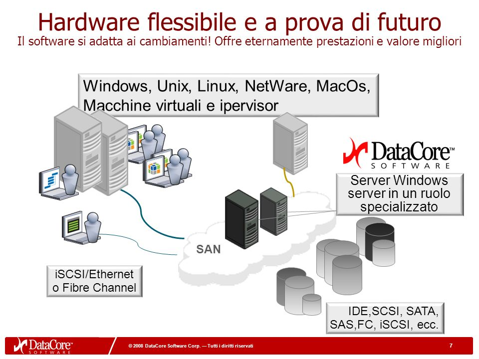 7 © 2008 DataCore Software Corp.
