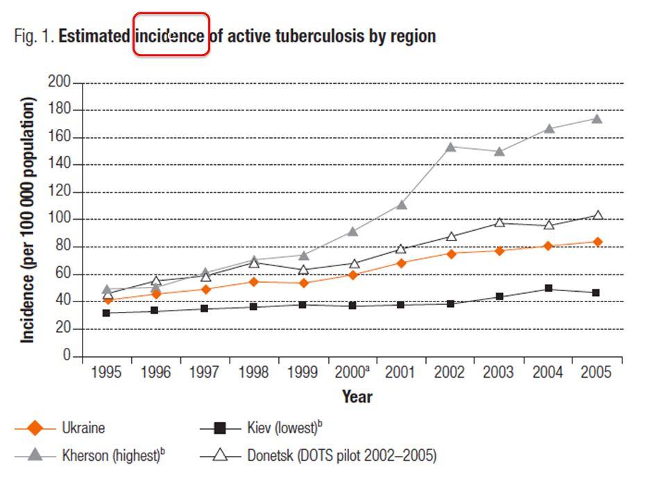 c c In Italia Mortality rate per TB: 0,7/ 100.000 ab