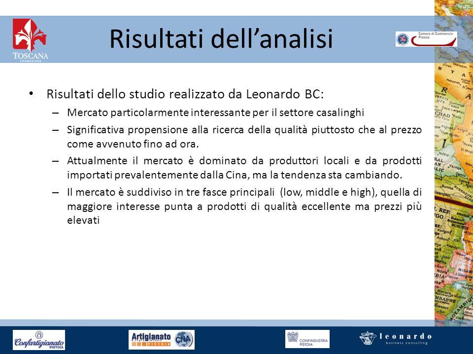 Risultati dellanalisi Risultati dello studio realizzato da Leonardo BC: – Mercato particolarmente interessante per il settore casalinghi – Significati