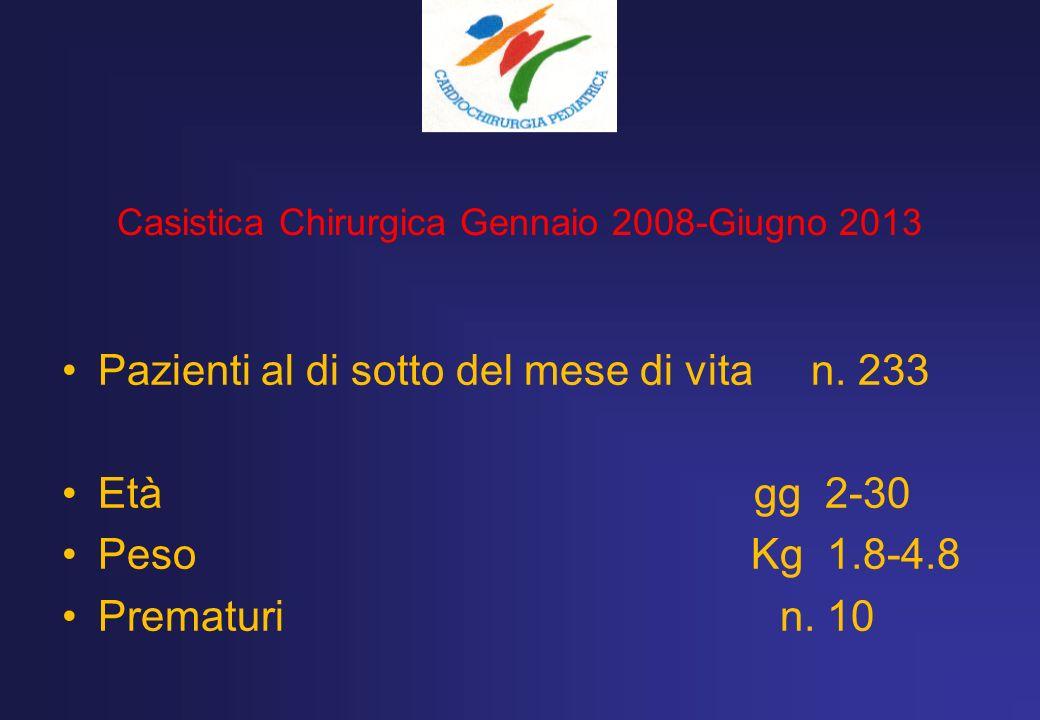 Casistica Chirurgica Gennaio 2008-Giugno 2013 Pazienti al di sotto del mese di vita n. 233 Età gg 2-30 Peso Kg 1.8-4.8 Prematuri n. 10