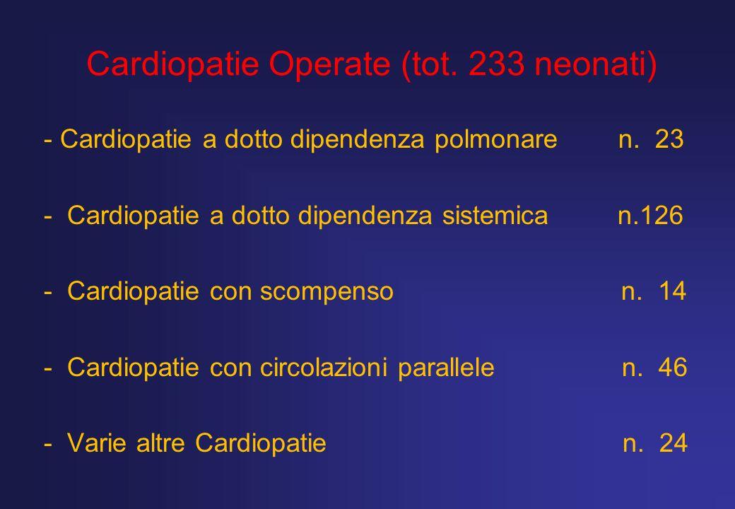 Patologie Trattate Cardiopatie Operate (tot. 233 neonati) - Cardiopatie a dotto dipendenza polmonare n. 23 - Cardiopatie a dotto dipendenza sistemica