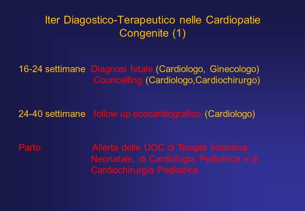 Iter Diagostico-Terapeutico nelle Cardiopatie Congenite (1) 16-24 settimane Diagnosi fetale (Cardiologo, Ginecologo) Councelling (Cardiologo,Cardiochi