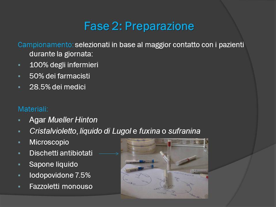 Fase 2: Preparazione Campionamento: selezionati in base al maggior contatto con i pazienti durante la giornata: 100% degli infermieri 50% dei farmacis