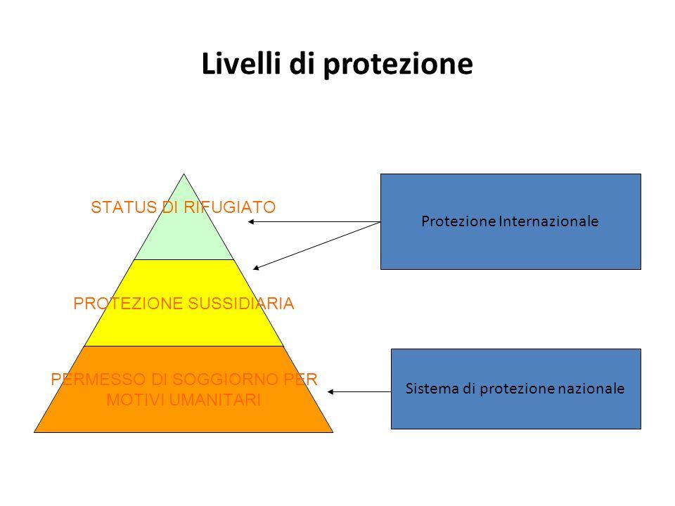 Livelli di protezione PROTEZIONE SUSSIDIARIA STATUS DI RIFUGIATO PROTEZIONE SUSSIDIARIA PERMESSO DI SOGGIORNO PER MOTIVI UMANITARI Protezione Internaz