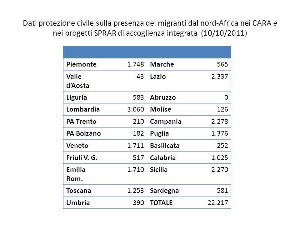 Dati protezione civile sulla presenza dei migranti dal nord-Africa nei CARA e nei progetti SPRAR di accoglienza integrata (10/10/2011) Piemonte1.748Ma