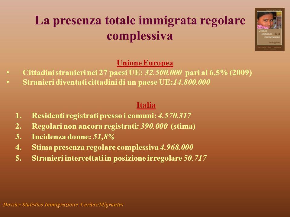 Lavoratori occupati Dossier Statistico Immigrazione Caritas/Migrantes Oltre 2 milioni: il 10% del totale Tasso di attività: 73% Professioni: Qualificate 7,1%; Intermedie 53,2%; Non qualificate 37,7% Principali comparti: Commercio 8,2% Alberghi /ristoranti 9,0% Costruzioni 16,7% Servizi alle famiglie 23,0%