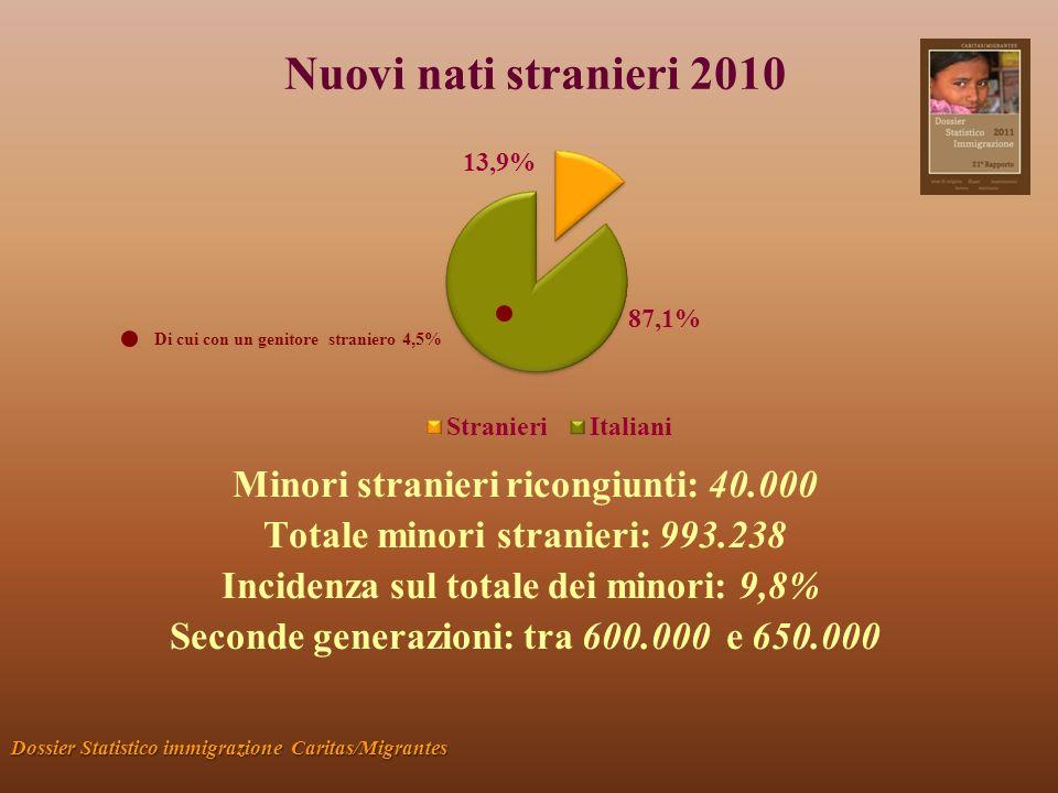 Nuovi nati stranieri 2010 Dossier Statistico immigrazione Caritas/Migrantes Minori stranieri ricongiunti: 40.000 Totale minori stranieri: 993.238 Incidenza sul totale dei minori: 9,8% Seconde generazioni: tra 600.000 e 650.000 Di cui con un genitore straniero 4,5%